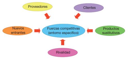 Competitividad en el sector