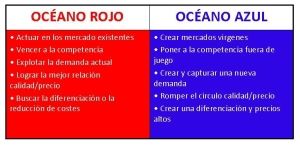 Estrategia-oceano-azul