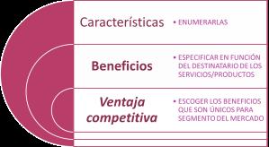Características, Beneficios, Ventajas competitivas