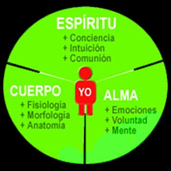 Espíritu-Alma-y-Cuerpo